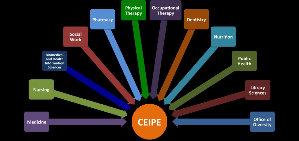 CEIPE Organization Chart